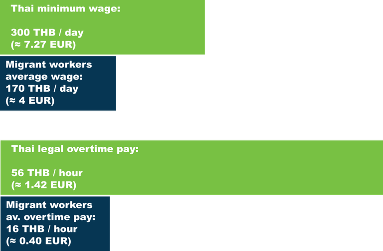 thai wage difference migrants