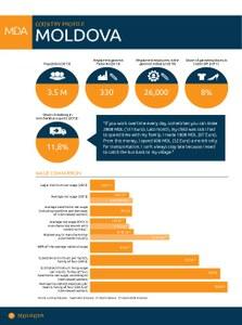 2014 Moldova Factsheet