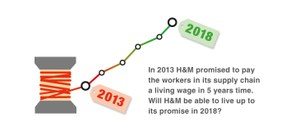 Garment workers are waiting for an answer – will H&M deliver on its promise to pay a living wage in 2018?