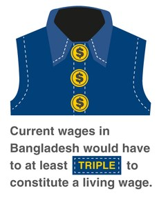 Brands sourcing from Bangladesh urged to support workers' minimum wage demands