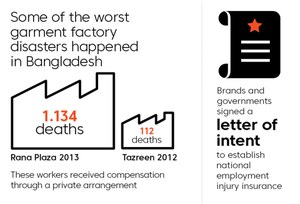 Five years since Rana Plaza, workers injured at the job in Bangladesh still face insecurity and dire poverty